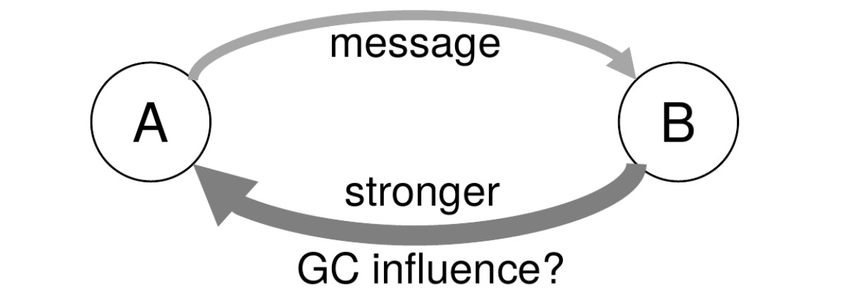Greater GC can be opposite the direction of Info flow